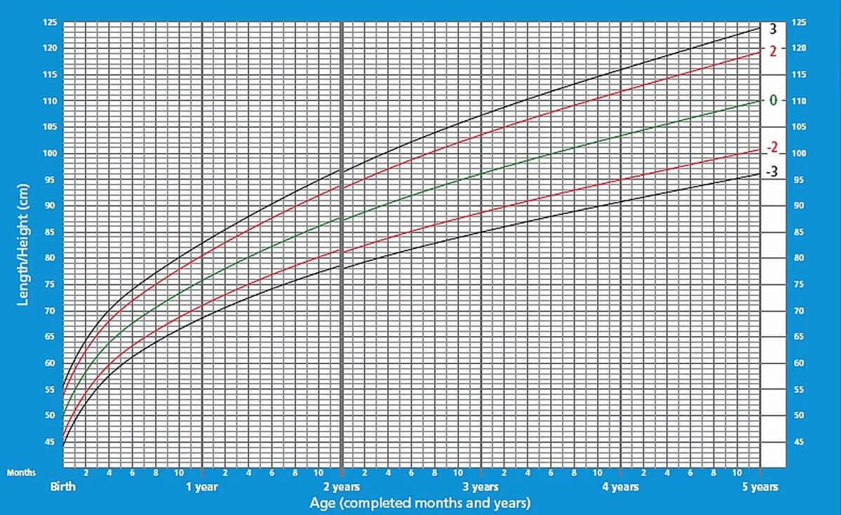 График прибавки роста для мальчиков от 0 до 5 ле