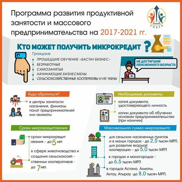 кредит в казахстане без подтверждения доходов и заработной кредит студентам без работы сбербанка