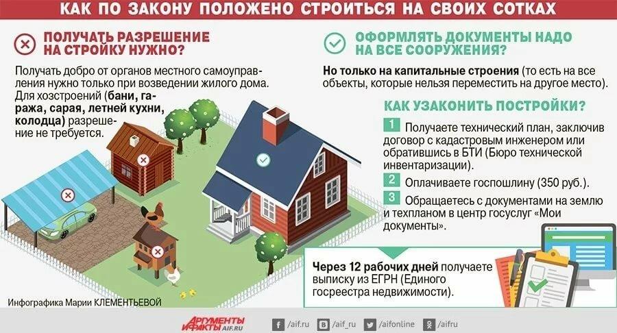 регистрация недвижимости в снт