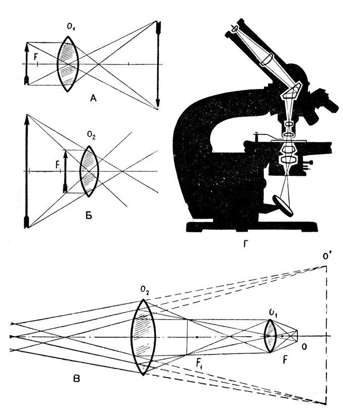 как самому сделать микроскоп в картинках всё