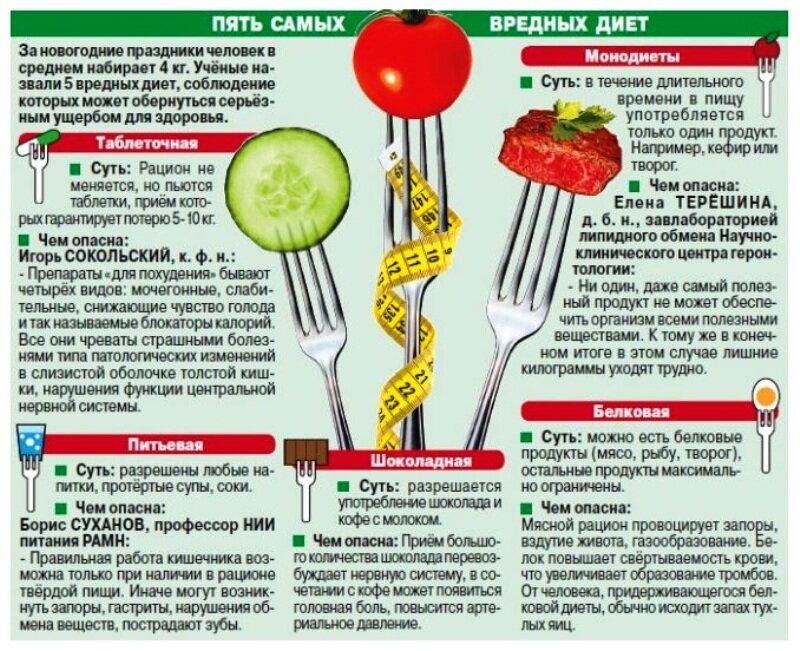 Какие фрукты есть при белковой диете