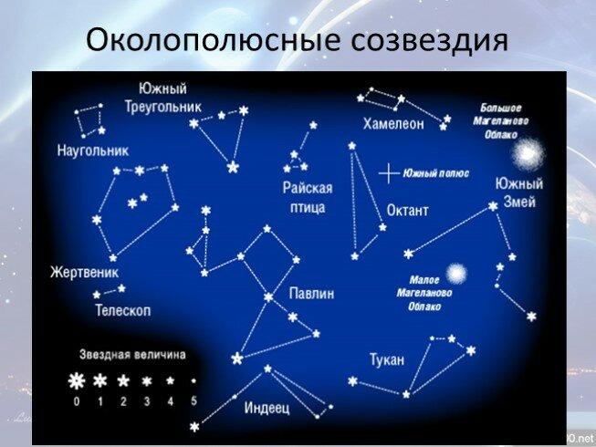 основал название звезд с картинками улове