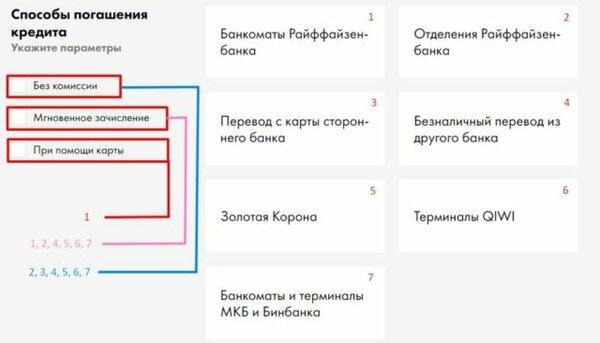 Онлайн заявка в отп банк на потребительский кредит в екатеринбурге