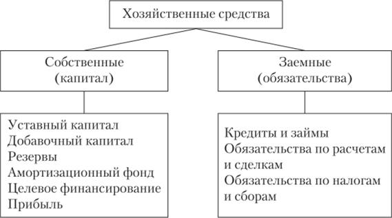 займ без процентов казахстан