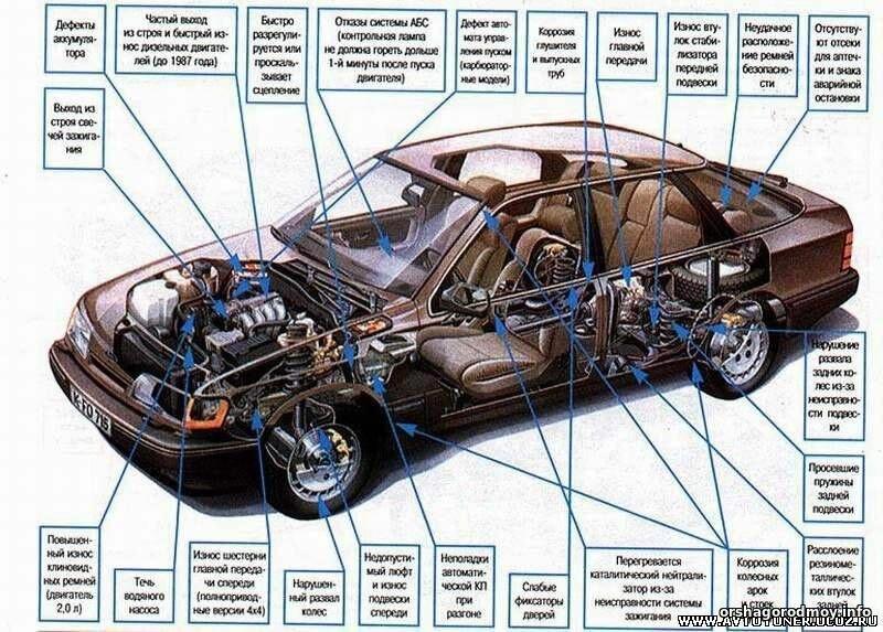 Части машины названия с картинками