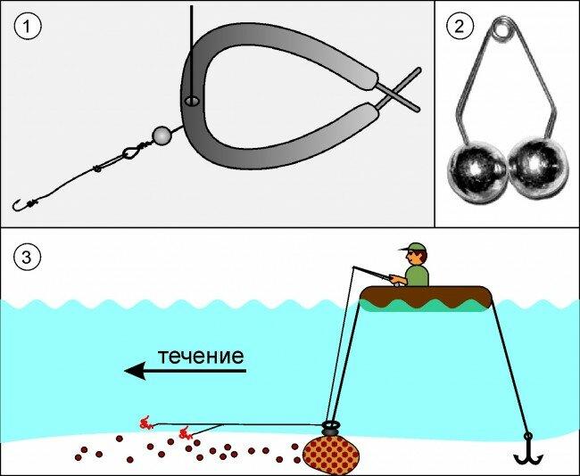Ловля рыбы на кольцо с сеткой