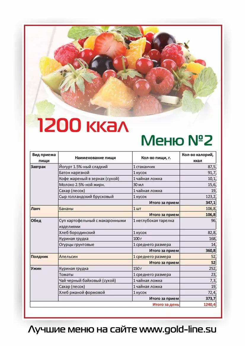 Меню Для Похудения С Расчетом Калорий. Диета по калориям для похудения: меню на каждый день, рацион на 7,14 и 30 дней, таблица