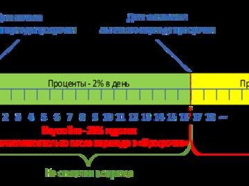 Взять кредит с открытой просрочкой в красноярске помогу в саратове получить кредит