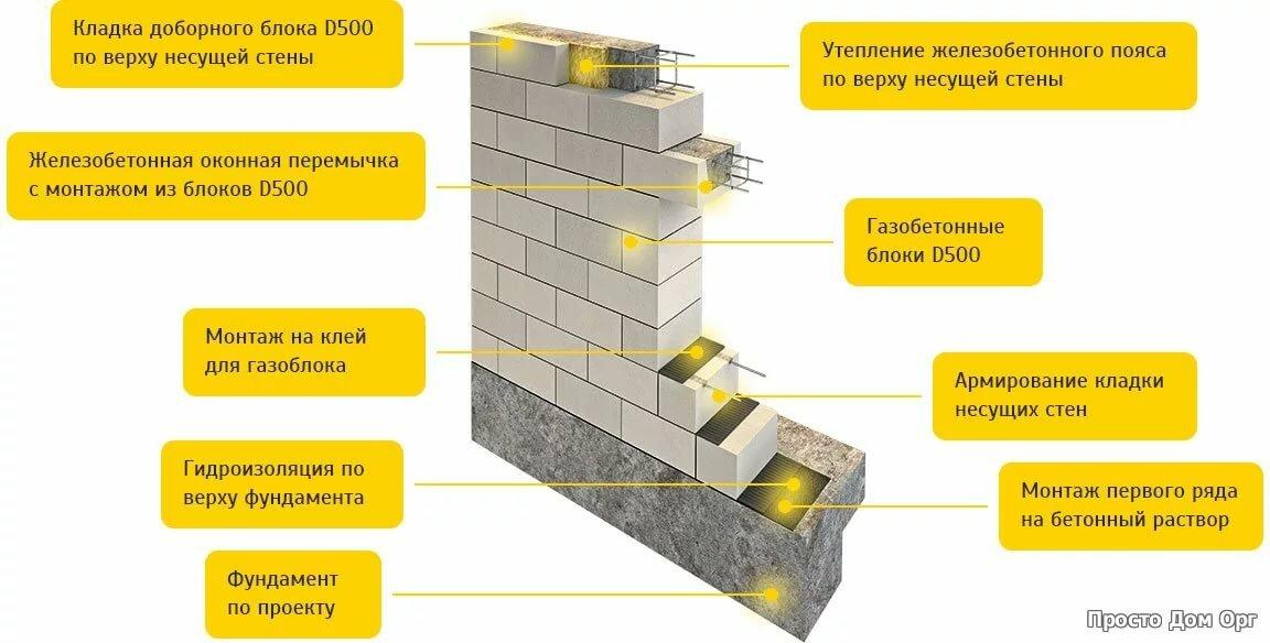толщина раствора при кладке блоков