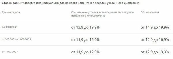 Оренбург банк официальный сайт оформить кредит