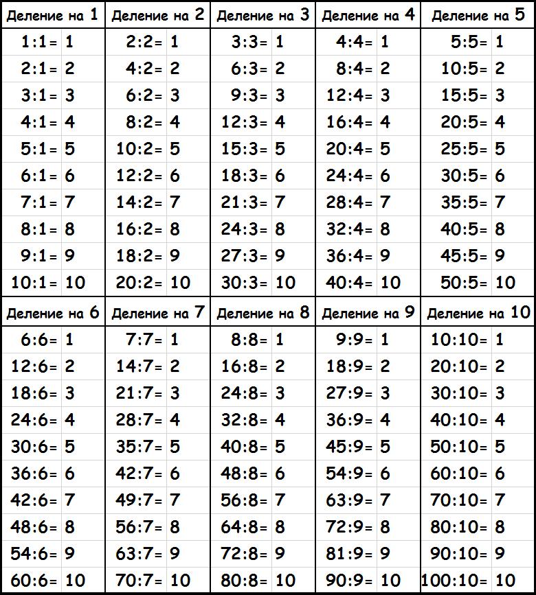 Таблица на деление картинки