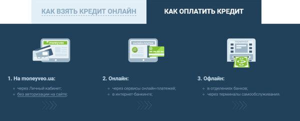 онлайн кредит в хоум кредит банке на карту сбербанка