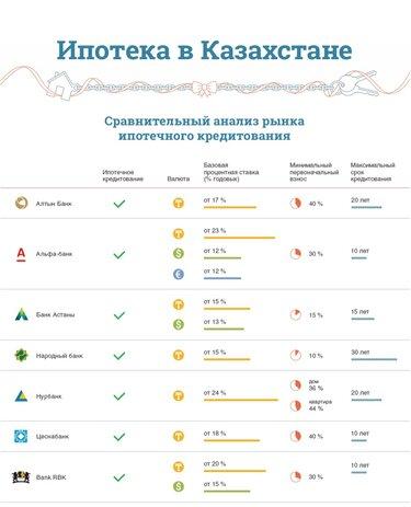 Где взять потребительский кредит под маленький процент в москве