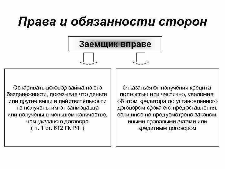 кредитный договор стороны