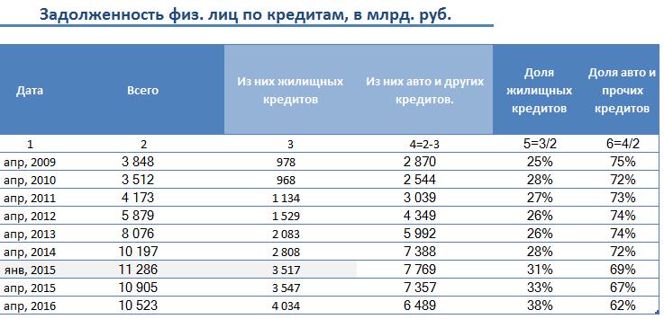 кредитные задолженности по банкам
