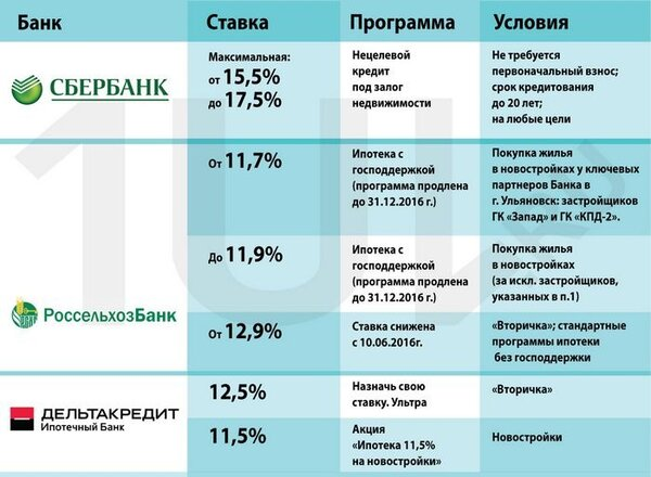 деньги под залог земли киевская область