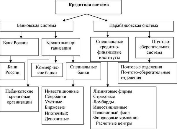 Классификация кредитов банка