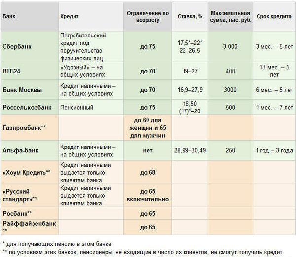 русский стандарт долг по кредиту