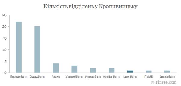 идея банк украина кредит
