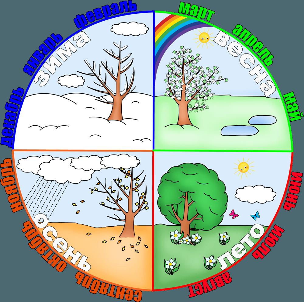 картинки с временами года и погоды