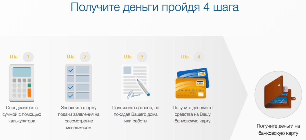 Схема получения займа в тысячу рублей