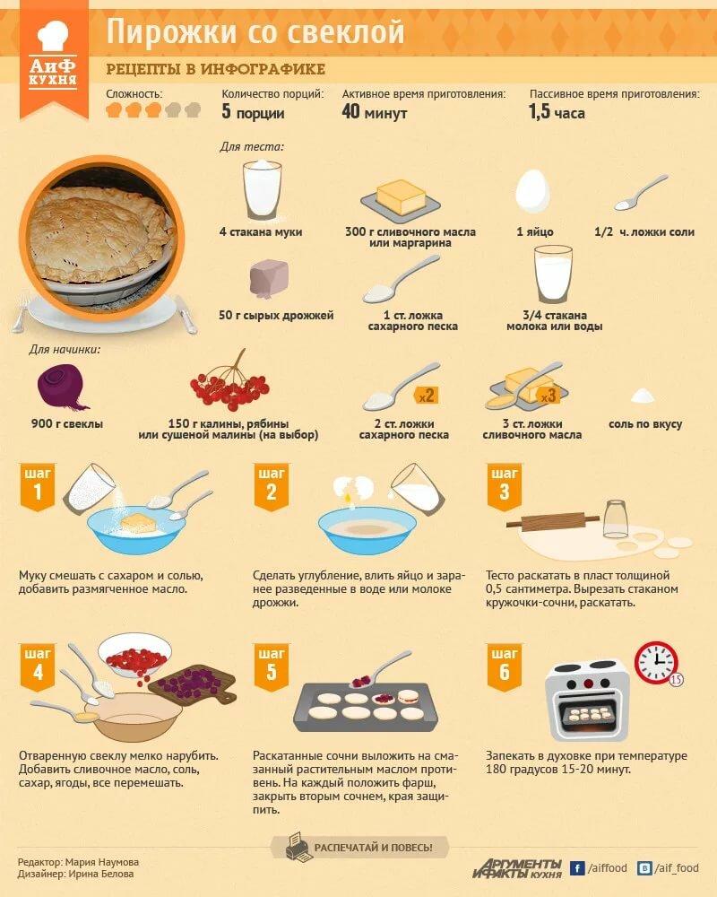 кухня рецепты в картинках организациях ип, которых