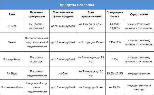 процентные ставки на потребительский кредит в банках кемерово