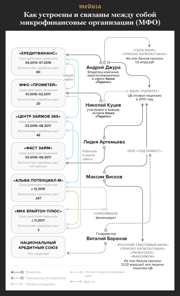 кредит без пенсионных отчислений в казахстане усть каменогорск схема метрополитена города москвы крупным планом с расчетом времени