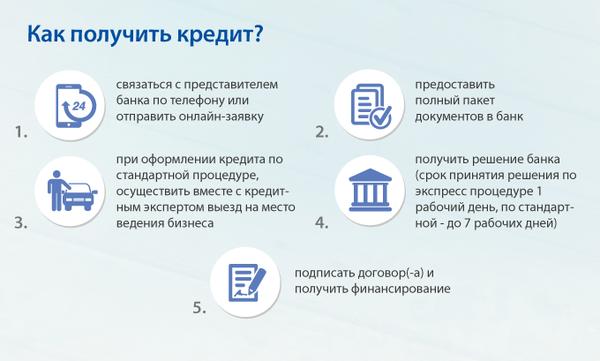 Мтбанк кредит с доставкой на дом условия