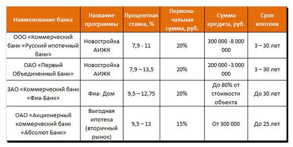 кредит в банках низкие проценты киров
