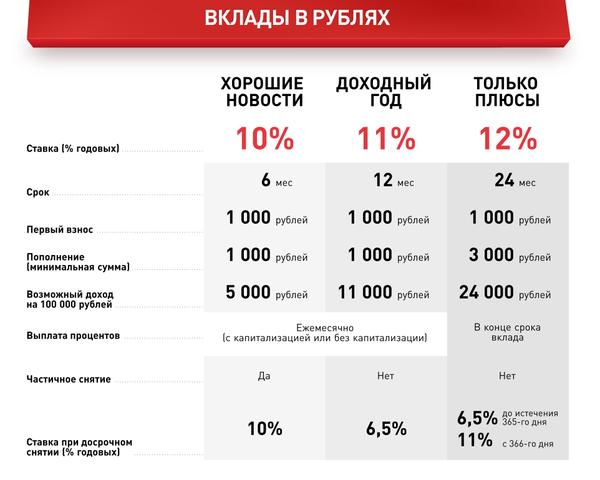 взять кредит наличными в украине