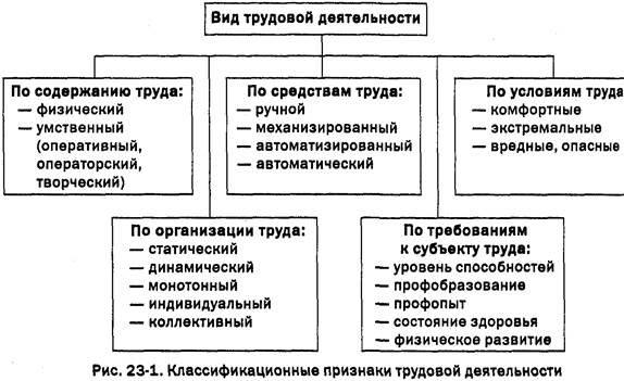 Психология и трудовая деятельность карточка пользователя ser  Психология и трудовая деятельность