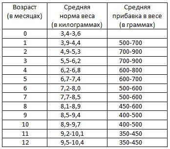 Вес и рост ребенка в 3 месяца 20