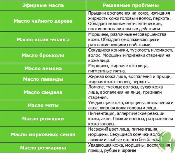 Эфирные масла свойства и применение таблица