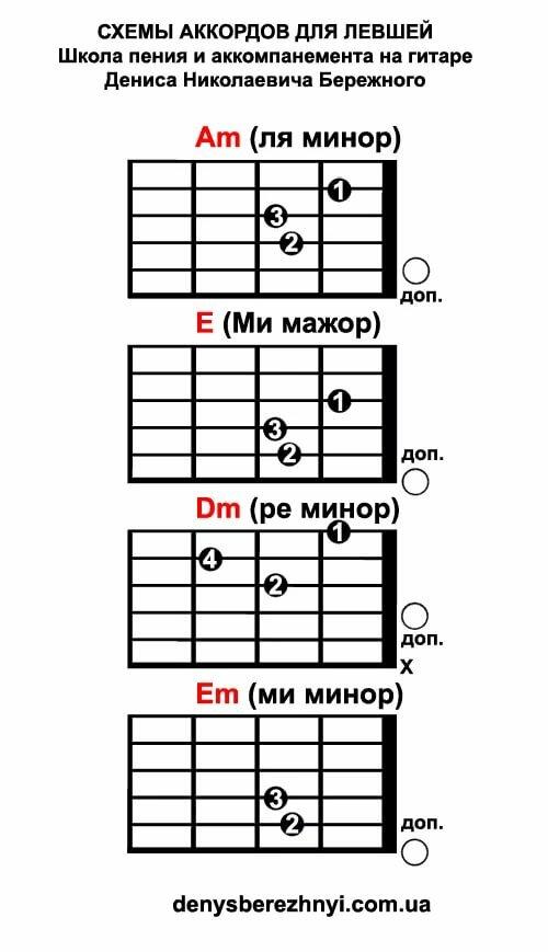 Главные аккорды на гитаре картинки