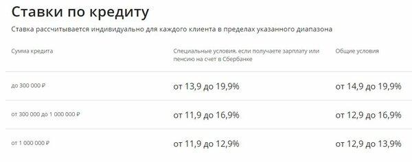 Заявка на кредит пенсионерам в сбербанке онлайн калькулятор кредита белинвестбанк онлайн