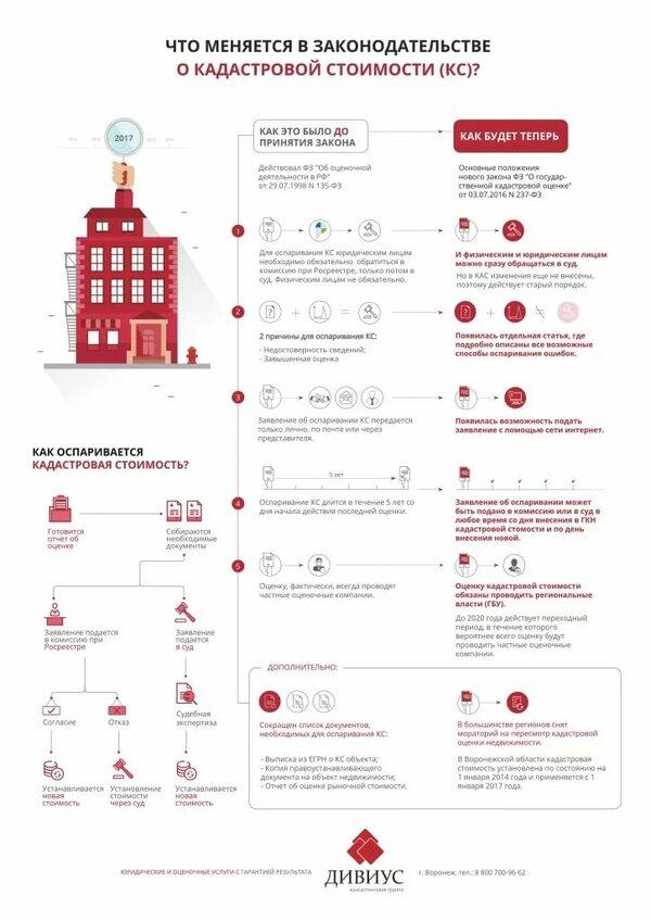 как оспорить кадастровую стоимость недвижимости в суде