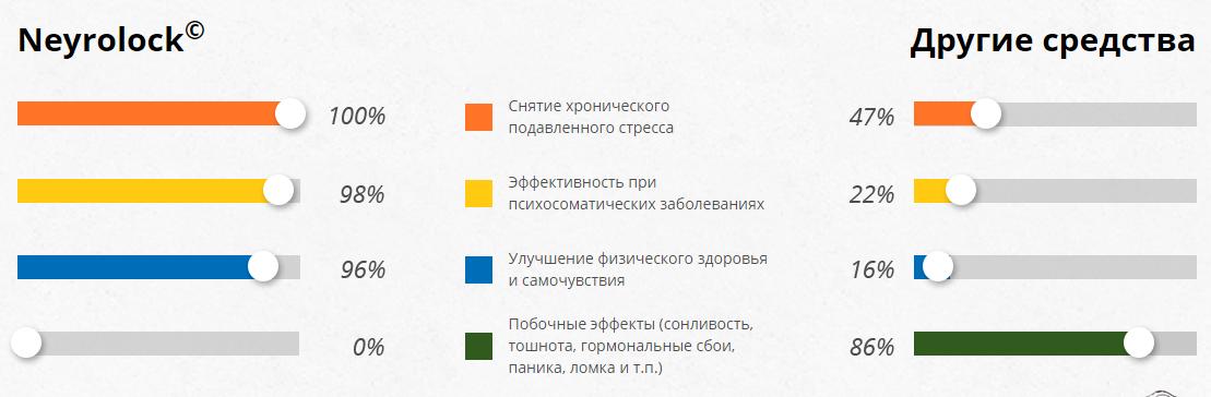 Neyrolock для восстановления нервной системы в Новокуйбышевске