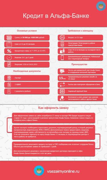Заявка на кредит в альфа банк онлайн ответ сразу казахстан