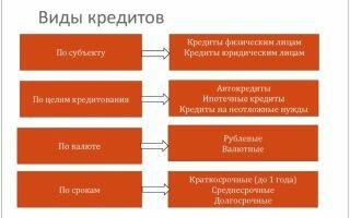 банк без отказа онлайн заявка