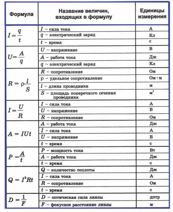 Формулы по физике таблица картинки