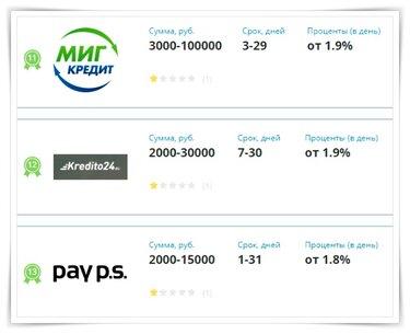 Займ на киви кошелек онлайн без проверки кредитной истории срочно