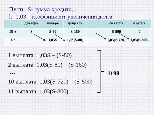15 января планируется взять кредит в банке на 6 месяцев 1 млн рублей условия его возврата