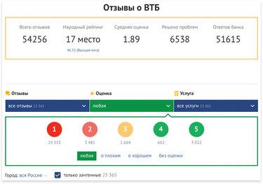 Сравни ру кредиты иркутск