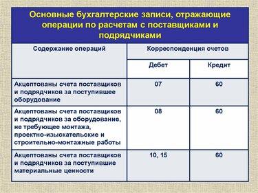 корреспонденция счетов проценты по займам