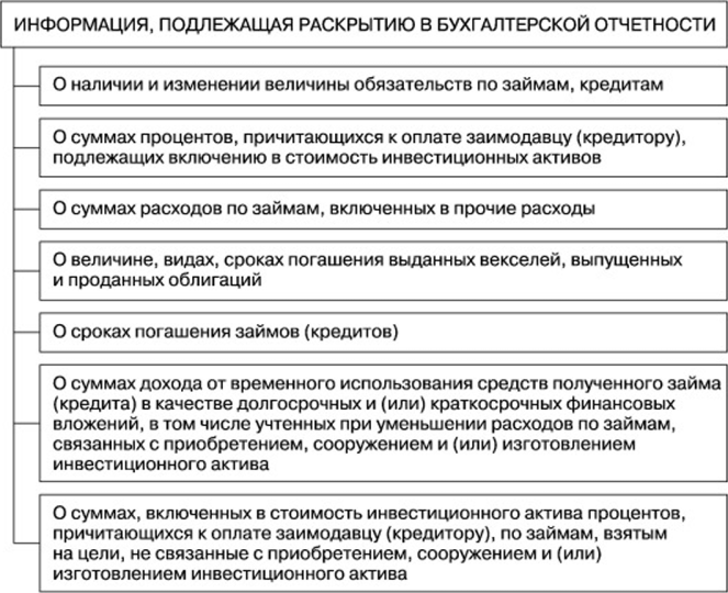 начислены проценты за пользование кредитом банка проводка