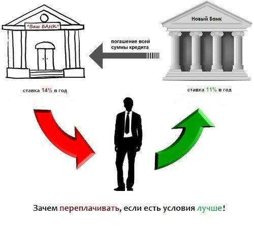 где взять кредит для погашения кредитов в других банках как перевести деньги на вебмани с банковской карты