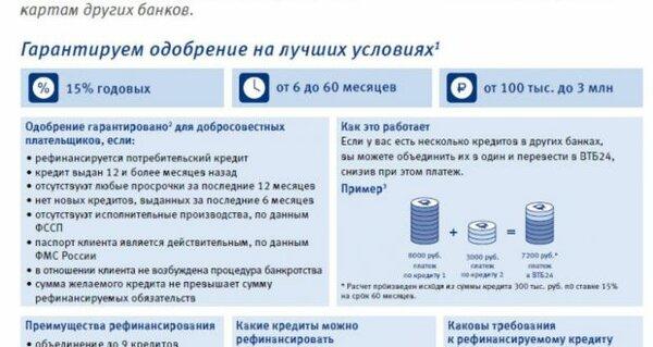 Заявка на кредит в банки онлайн ответ сразу