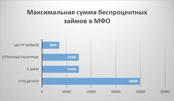 низкие проценты на потребительские кредиты