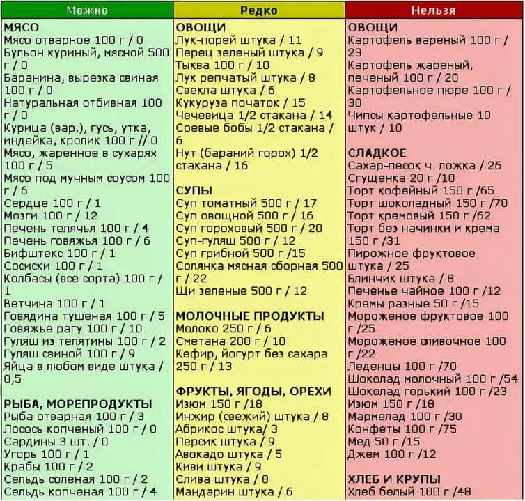 Безуглеводные Продукты Список Таблица Диета. Эффективная безуглеводная диета: меню и таблица продуктов